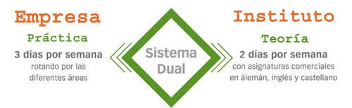 Sistema Dual BBZ Colegio Alexander von Humboldt